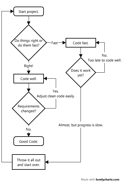 Adjusted good code flowchart