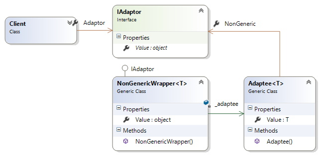 Pattern which can be used to expose a non-generic interface from within a generic class.