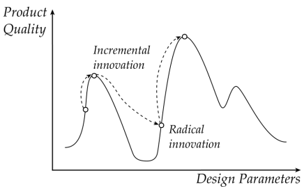 incremental-innovation